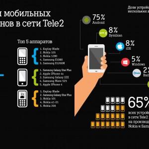фото Тверские абоненты Tele2 стали больше пользоваться мобильным интернетом