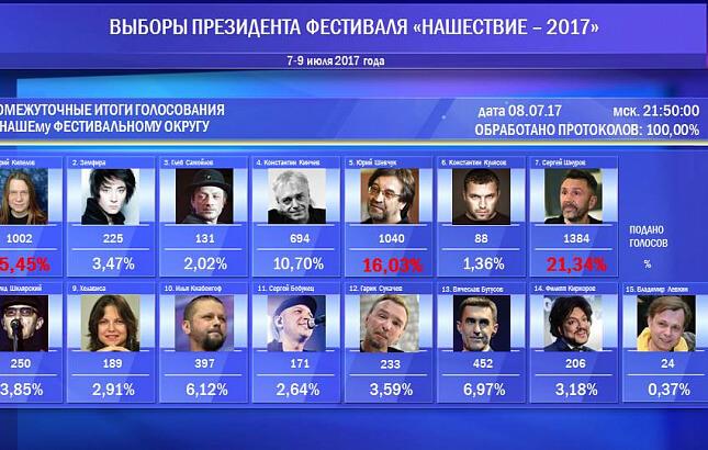"""На выборах в президенты """"Нашествия"""" лидирует Сергей Шнуров"""