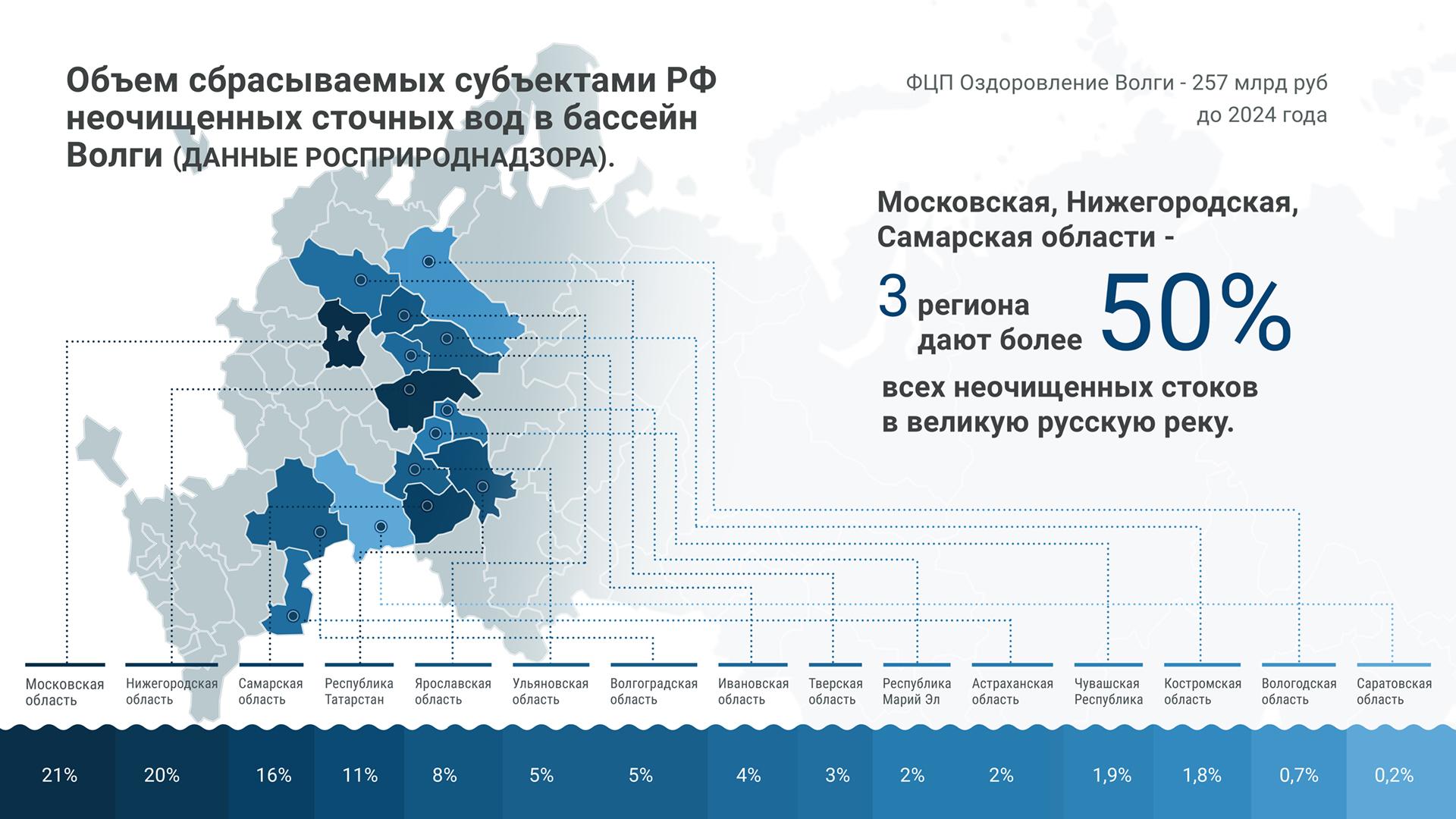Волга под угрозой?