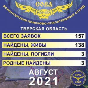 """фото 157 заявок, из них 144 успешно закрыты - """"Сова"""" опубликовала статистику заявок за август 2021 года"""