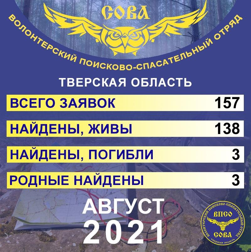 """157 заявок, из них 144 успешно закрыты - """"Сова"""" опубликовала статистику заявок за август 2021 года"""